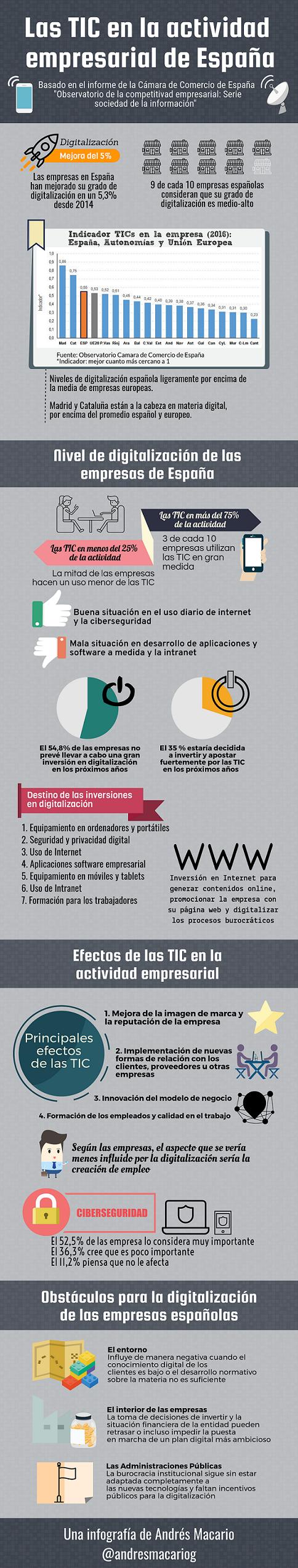 Las TIC en la actividad empresarial de España - Infografía Andrés Macario
