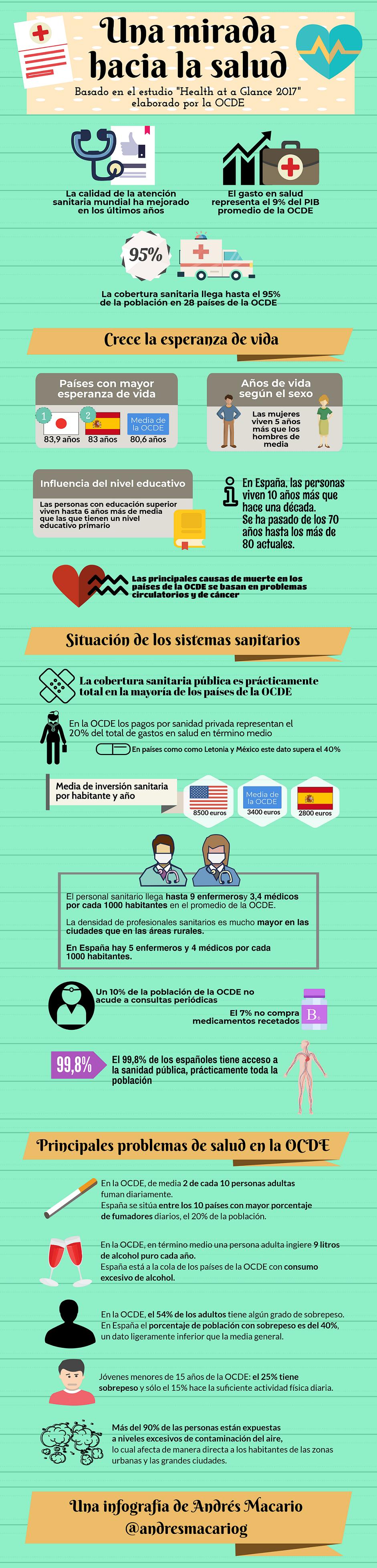 Una mirada hacia los sistemas de salud - Infografía Andrés Macario