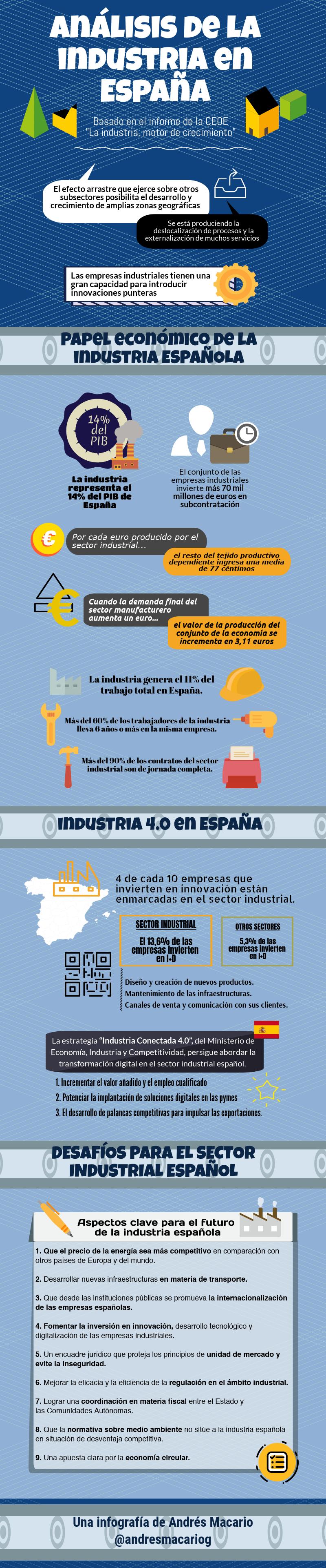 Análisis de la industria en España - Infografía de Andrés Macario