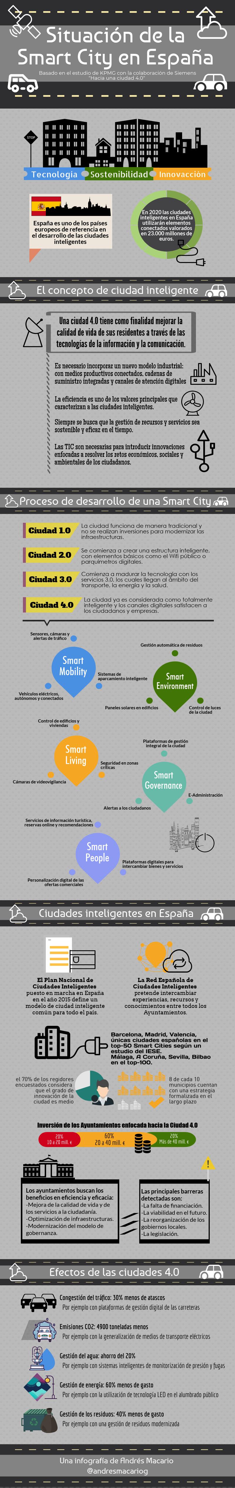 Situación de la Smart City en España - Infografía Andrés Macario
