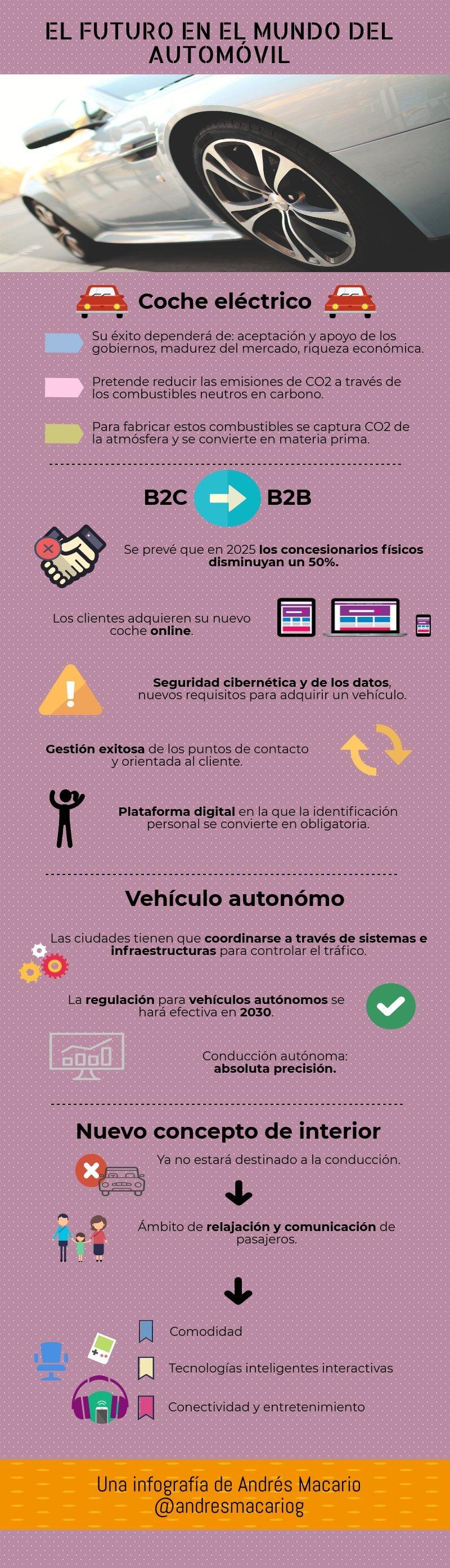 El futuro del automóvil - infografía Andrés Macario