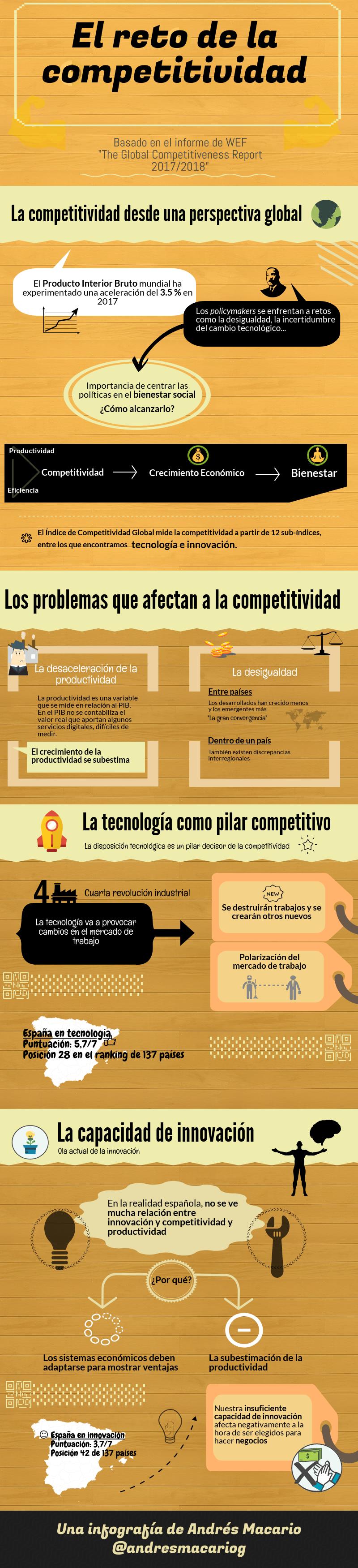 El reto de la competitividad en España - infografía de Andrés Macario