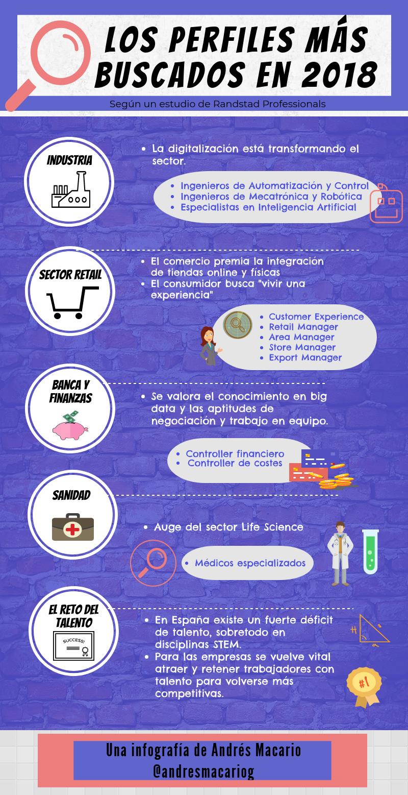Perfiles más buscados en 2018 - infografía Andrés Macario