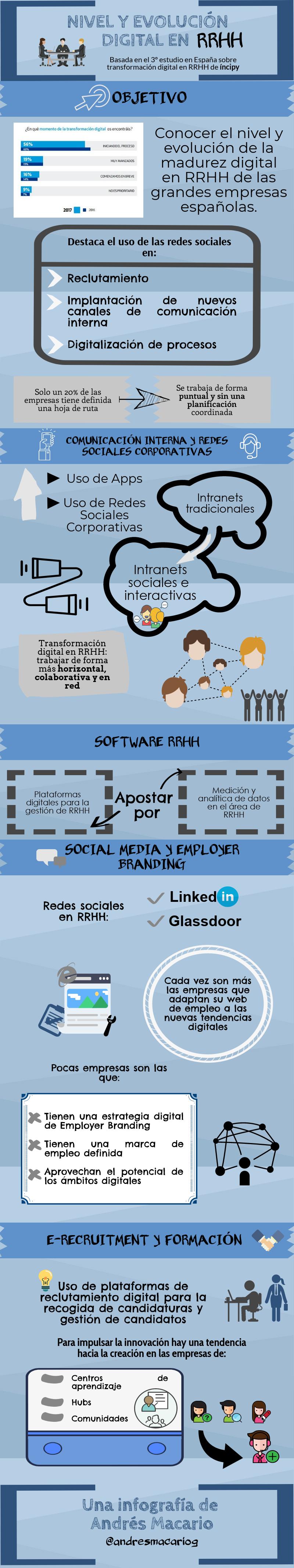 Evolución digital de los recursos humanos - infografía Andrés Macario