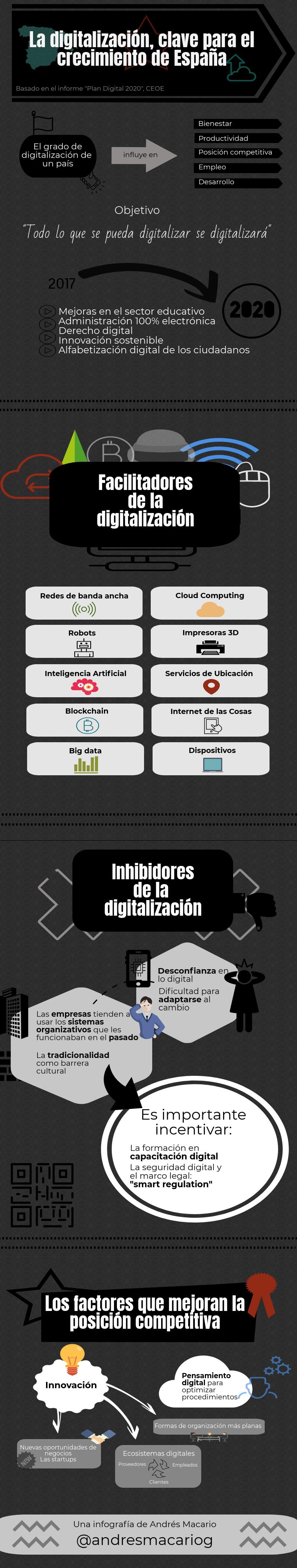La digitalizacion clave para el crecimiento de España - infografía Andrés Macario