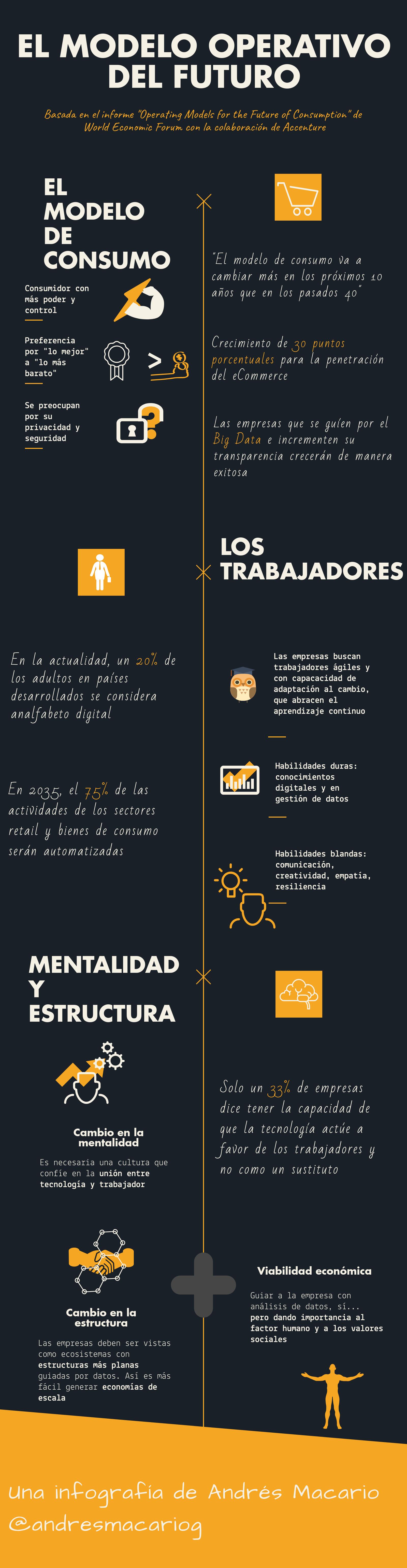 El modelo operativo del futuro - infografía Andrés Macario