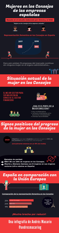 Mujeres en los consejos - infografía Andrés Macario