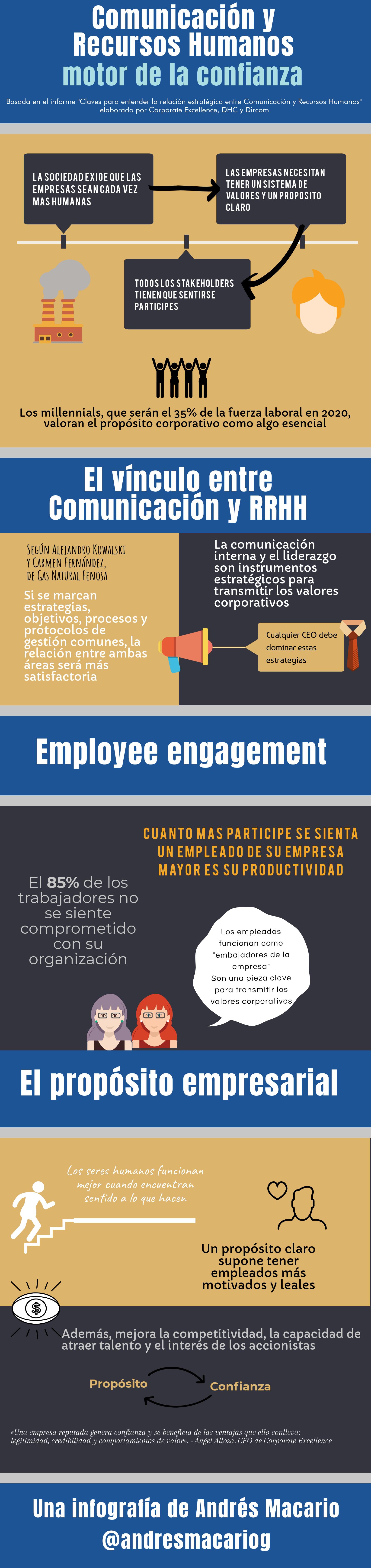 Comunicación y RRHH motor de la confianza - Infografía Andrés Macario