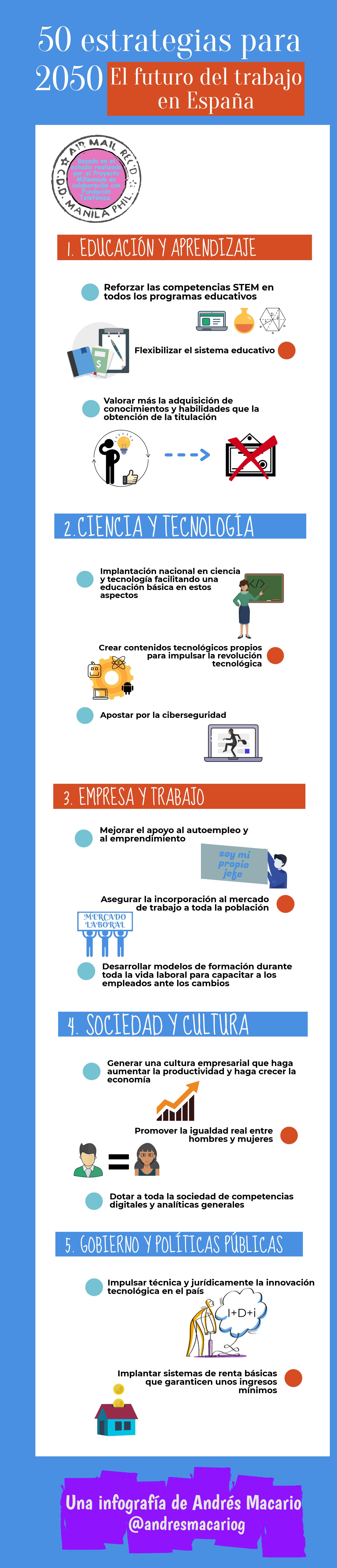 50 estrategias para 2050, el futuro del trabajo en España - infografía Andrés Macario